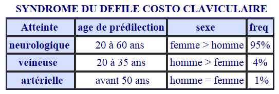 SYNDROME DU DEFILE COSTO CLAVICULAIRE