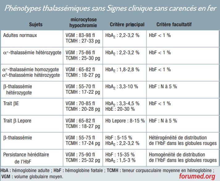 Principaux phénotypes thalassémiques sans retentissement clinique chez les sujets non carencés en fer