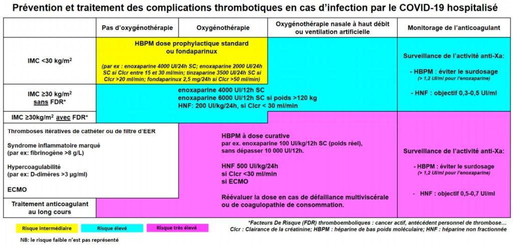 TRAITEMENT ANTICOAGULANT POUR LA PREVENTION DU RISQUE THROMBOTIQUE CHEZ UN PATIENT HOSPITALISE AVEC COVID-19 E
