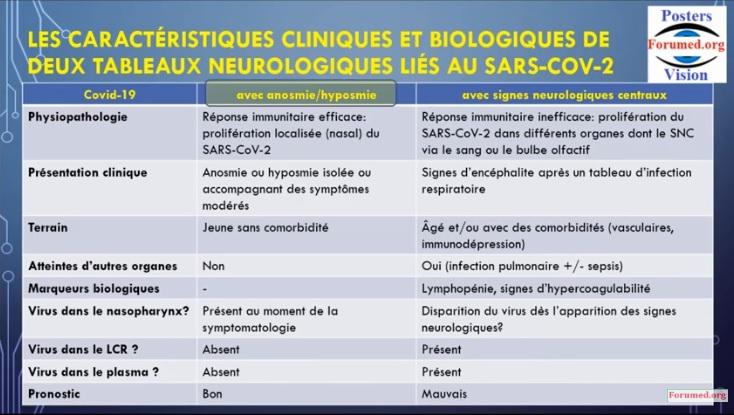 Covid-19 Manifestations Neurologiques