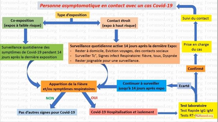 COVID 19: Algorithme gestion sujets contacts cas suspects ou confirmés contaminé positif https://youtu.be/o-ZEKzFg9HI