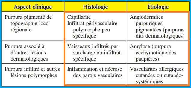 Purpuras inflammatoires avec atteinte de la paroi vasculaire