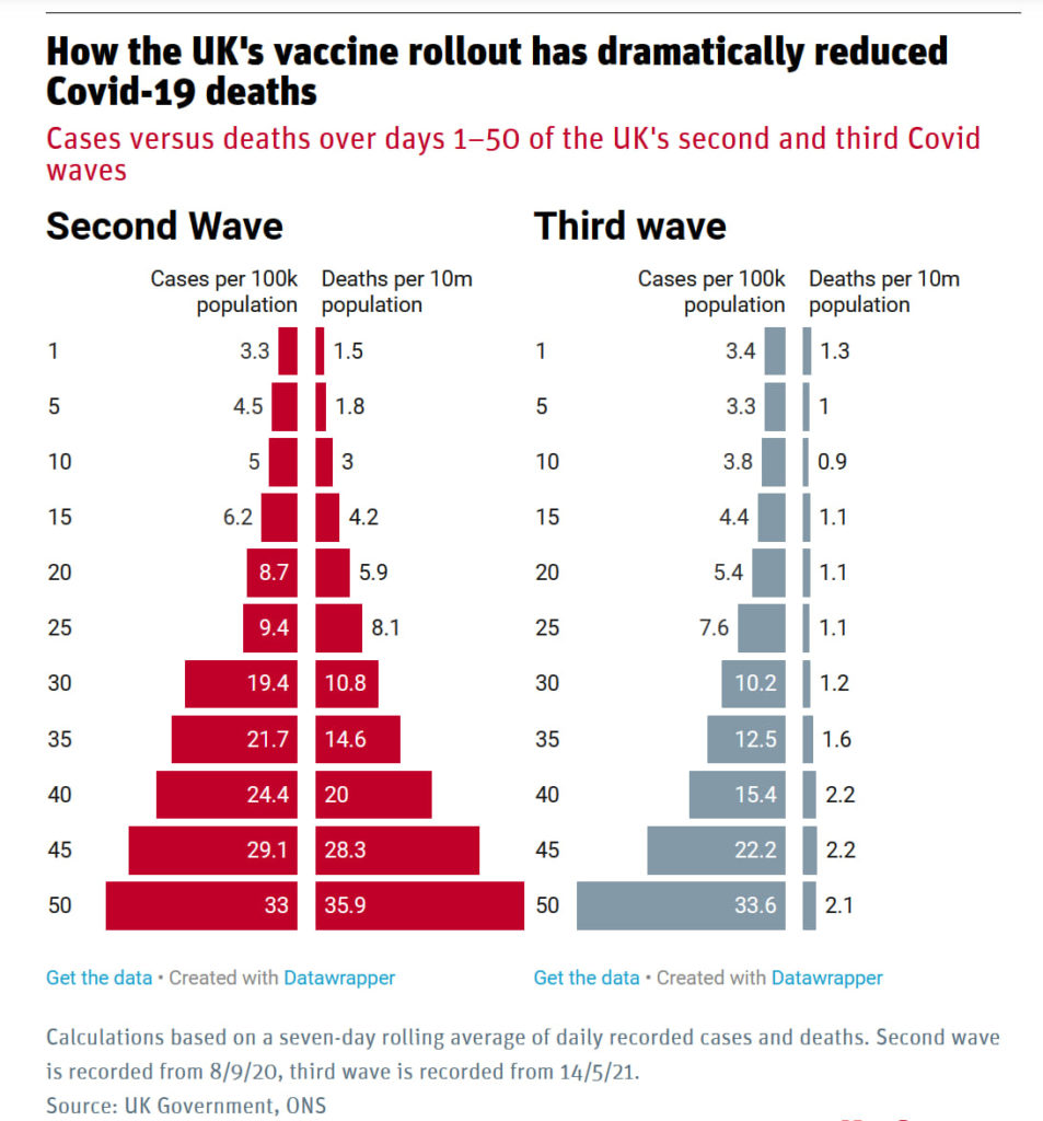 Diminution le nombre de décès par la covid 19 après vaccination