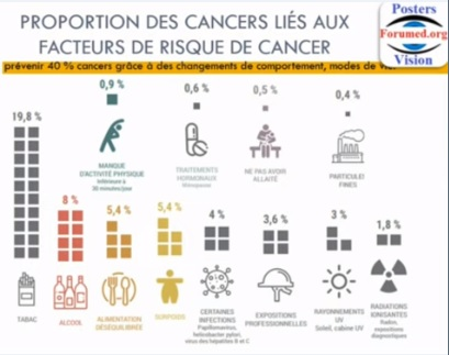 Prévenir les Cancers par: Alimentation saine équilibrée Activité Sportive Conseil du Nutritionniste